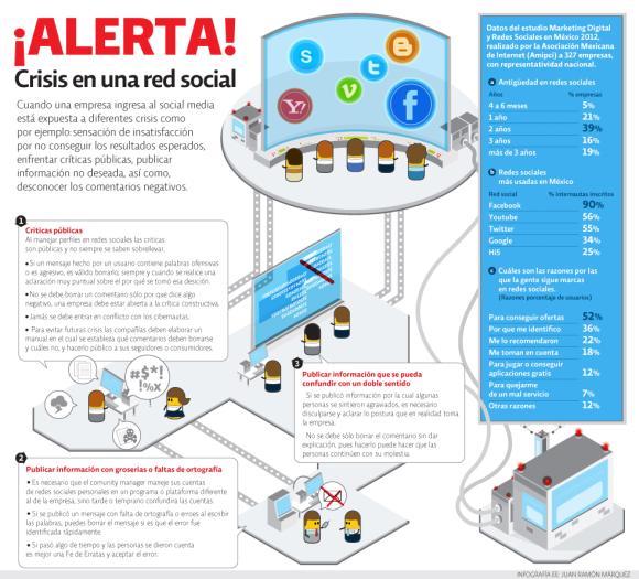 infografia-crisis-red-social
