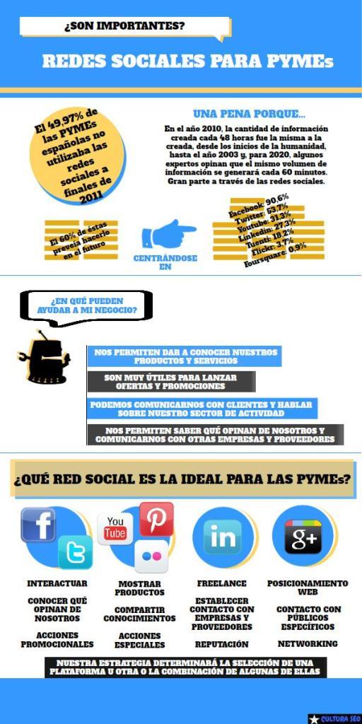 Infografia-redes-sociales-para-PYMEs